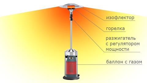 Принцип действия уличного инфракрасного обогревателя
